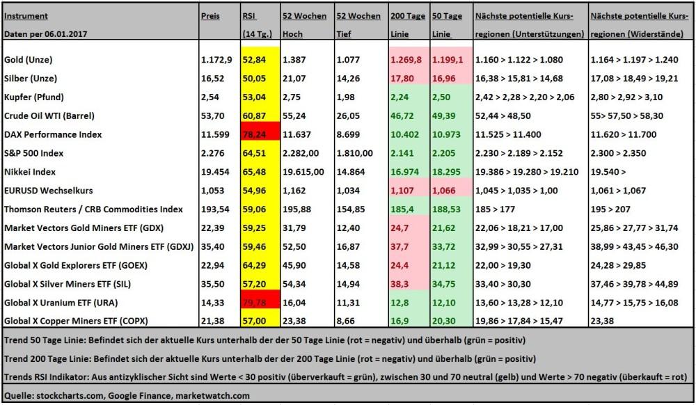 Marktübersicht diverser Anlageklassen