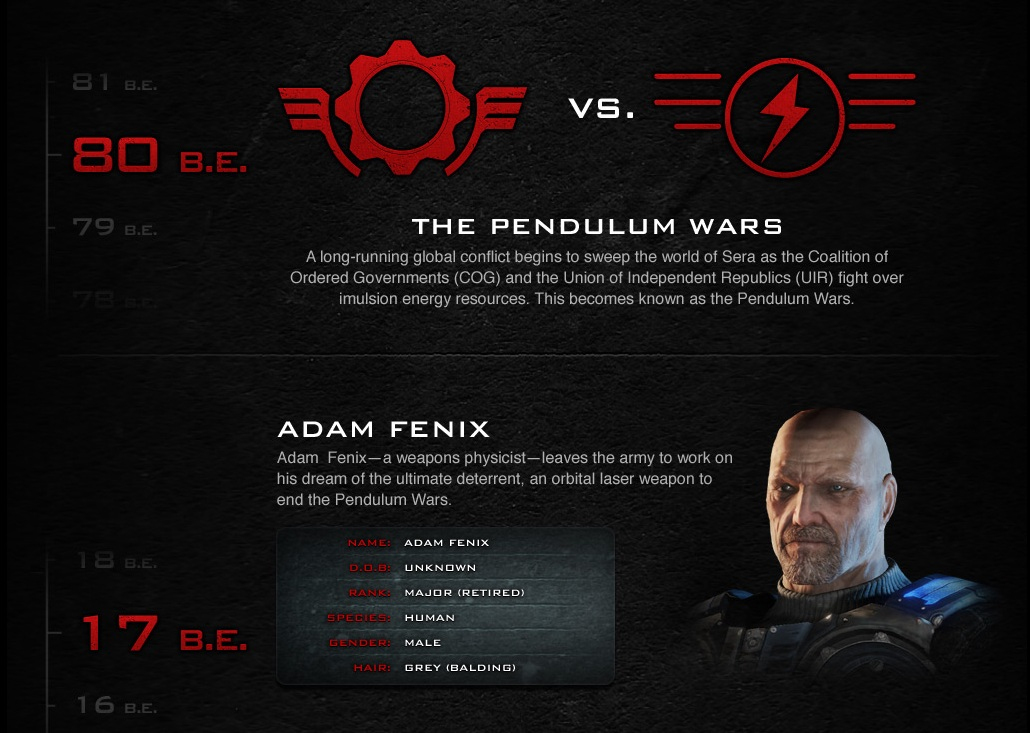 Gears Of War Timeline: Detailed And Explained