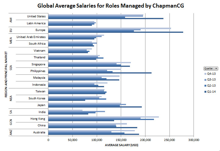 Human Resources Global Salary Report, January - March 2014
