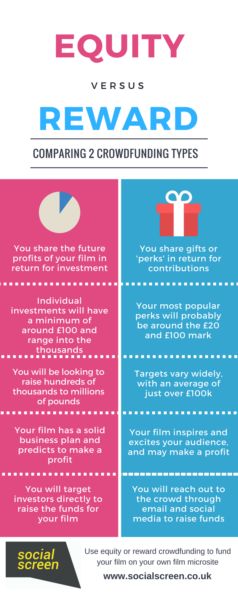 Infographic comparing equity and reward crowdfunding