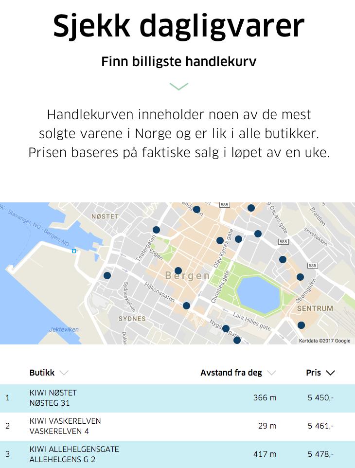 KIWI topper listen over de billigste butikkene i Bergen. Sjekk ditt hjemsted nederst på siden.