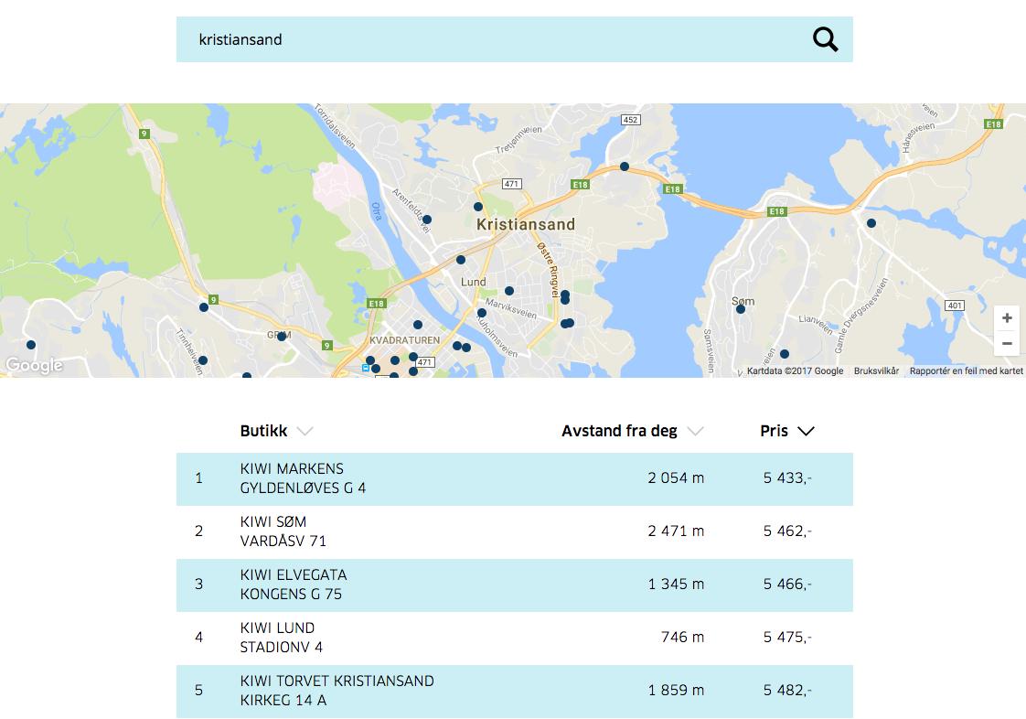 Også i Kristiansand er KIWI godt representert på toppen av listen. Faktisk er KIWI billigst i de 35 største byene/tettstedene i landet!