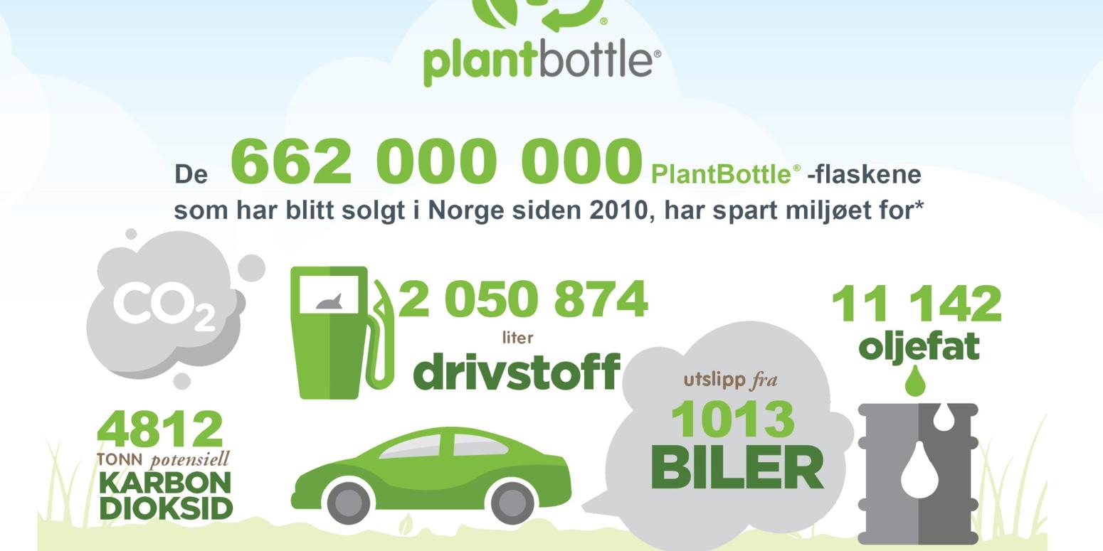 MILJØ: Coca Cola Norge bruker kun miljøvennlige flasker i sin produksjon i Norge.
