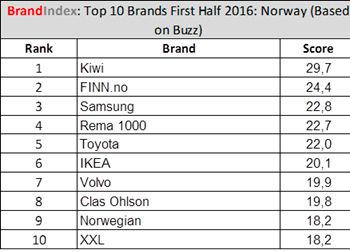 BrandIndex 2016, KIWI topper listen.
