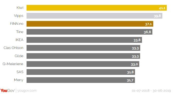 KIWI kom helt til topps i YouGovs topp 10-liste over merkevarer.