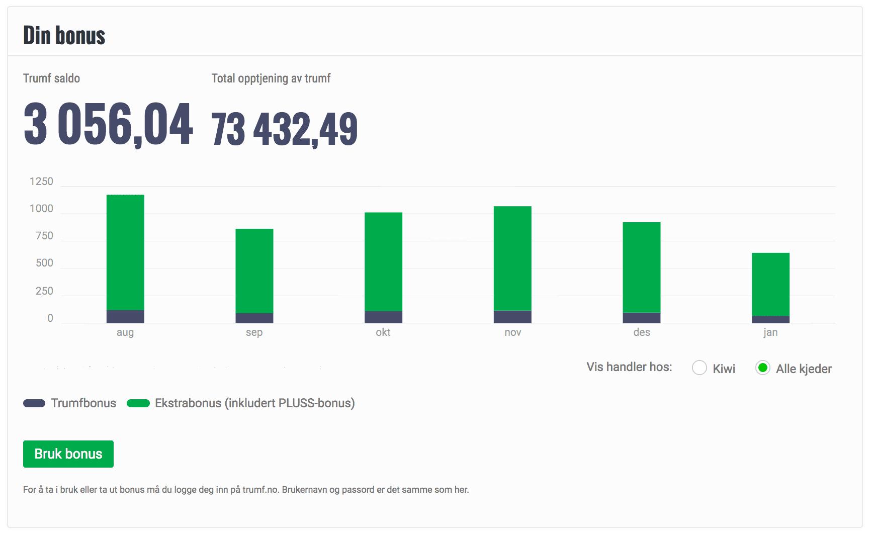 De grå søylene viser hva du har fått i ren Trumf-bonus, mens de grønne viser KIWI PLUSS-bonusen og andre ekstrabonuser (f.eks TrippelTrumf). Trumf-saldoen er det du har innestående nå, mens total opptjening viser hva du har fått så lenge du har vært Trumf- og KIWI PLUSS-kunde.