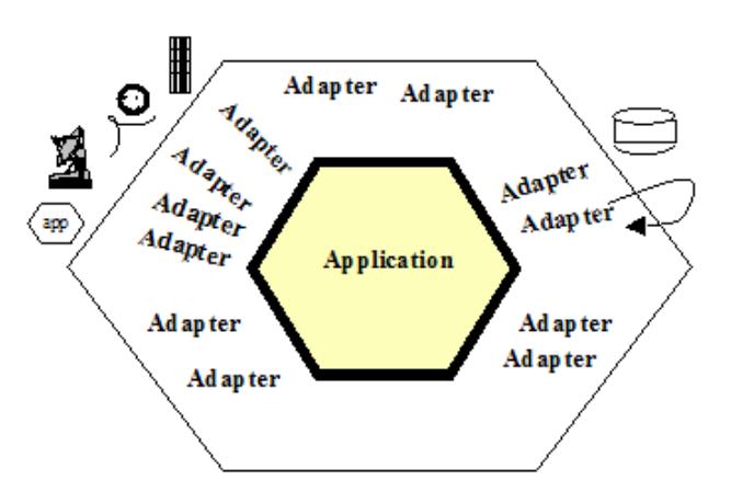arquitectura hexagonal básica
