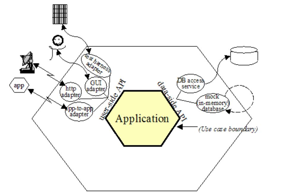 arquitectura hexagonal con adaptadores