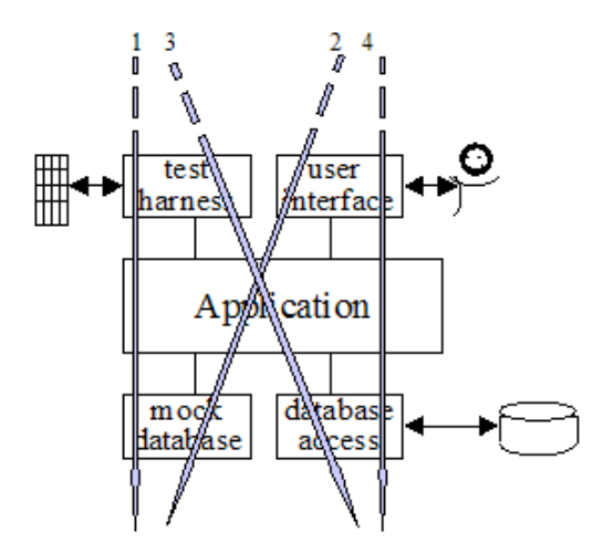 arquitectura hexagonal vista como capas