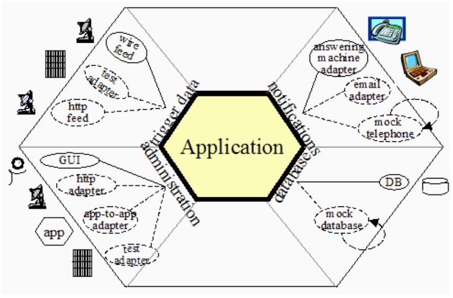 ejemplo complejo de arquitectura hexagonal