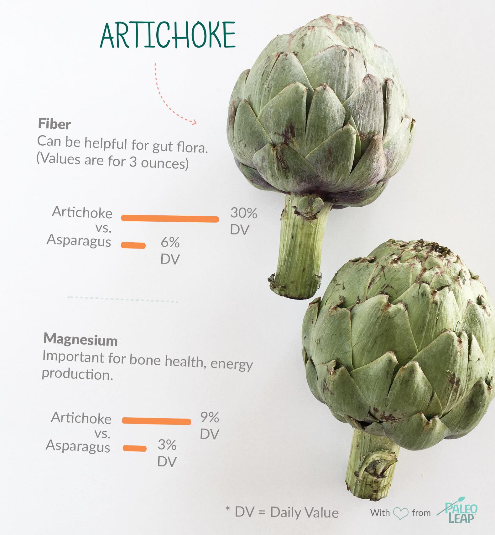 Artichoke highlights