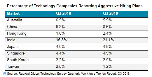 News A Positive Hiring And Salary Outlook For Tech