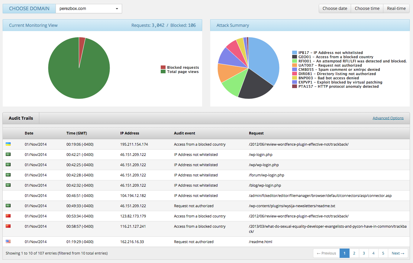 Perezbox Sucuri Website Firewall Dashboard