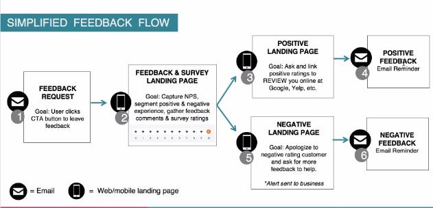 pivot feedback request flow