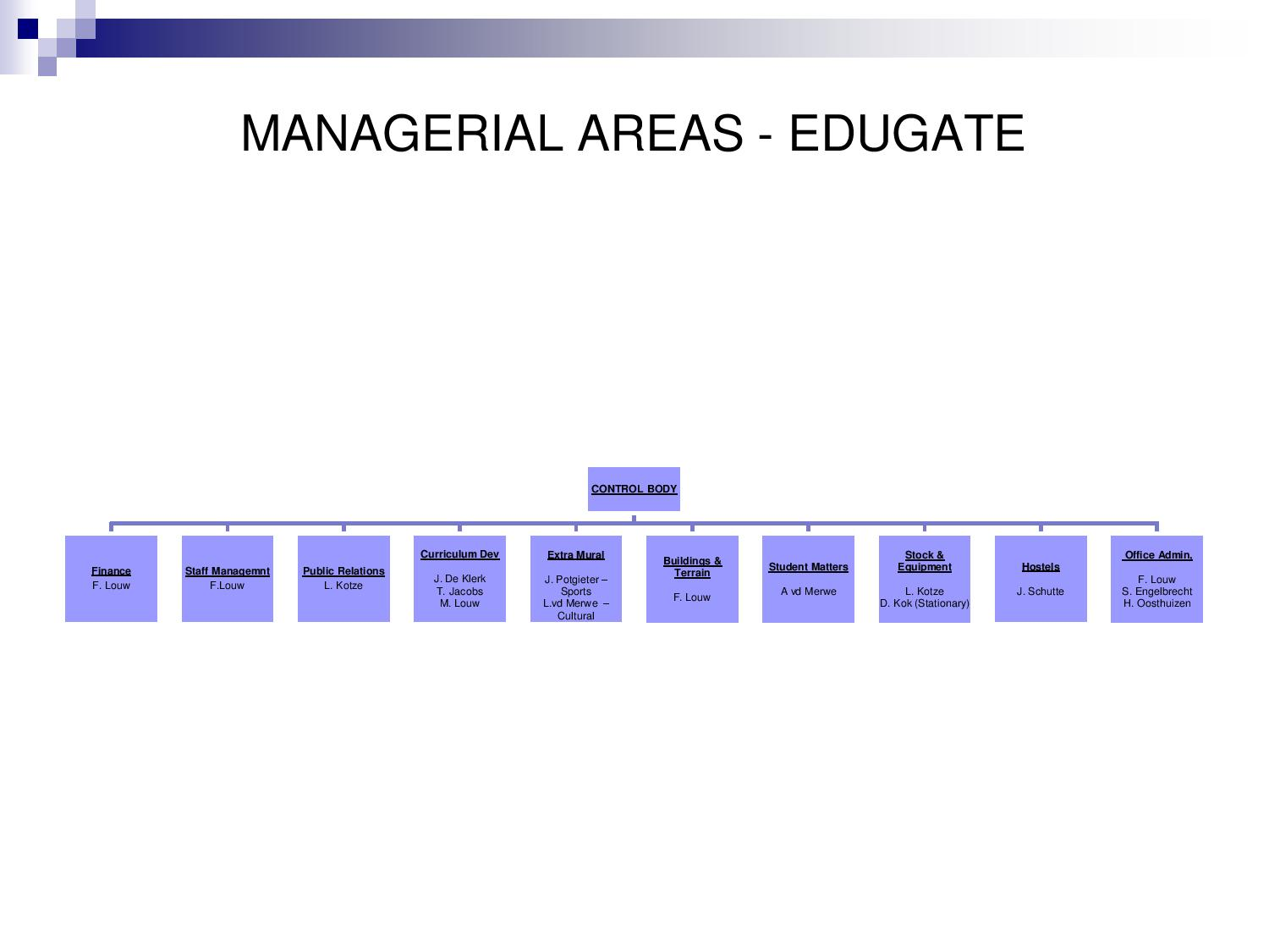 Managerial Areas