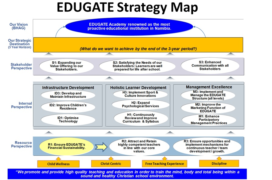 Edugate Strategy Map