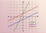 Preguntas PSU de Matemáticas: función lineal