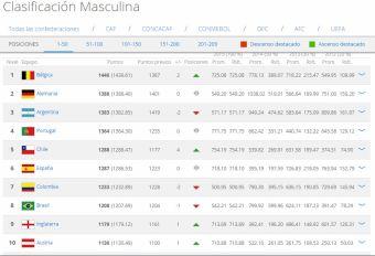 La principal función que tiene el Ranking FIFA