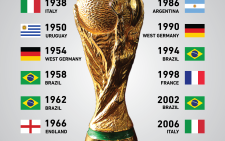 A look at all the winners since the start of the Fifa World Cup. Picture: EWN