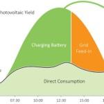 Нужны ли солнечные батареи?
