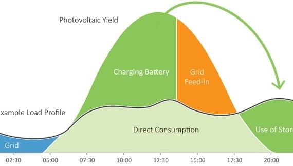 Energy-Consumption-curve
