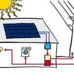 Подключение СБ — позиция электросетей