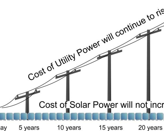 Solar-rebate-graph