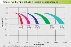 Зависимость количества циклов от глубины разряда OPzV аккумуляторов