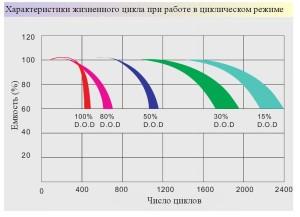 Зависимость количества циклов от глубины разряда гелевых  аккумулятоов Prosolar-R