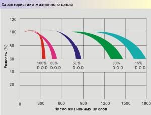 Зависимость количества циклов от глубины разряда AGM аккумулятоов Prosolar-R