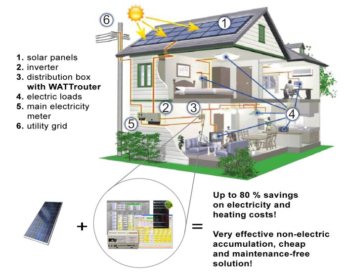 Использование WATTRouter для предотвращения отдачи излишков электроэнергии от солнечных батарей в сеть