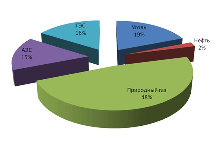 Структура генерации по видам топлива в 2011 г. в России