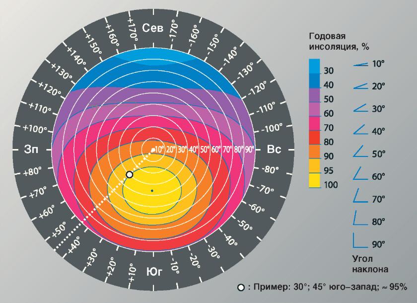 Зависимость прихода солнечной радиации от угла наклона и азимута