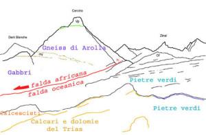 Schema interpretativo. Per Pietre Verdi qui si intendono le litologie oceaniche in generale.
