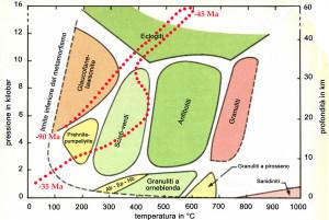 04. Possible parcours métamorphique des unités éclogitiques océaniques.