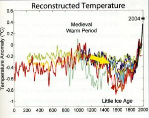 6.Curve delle temperature medie (scostamento) in Europa dall'epoca romana al 2004. I vari metodi di stima danno dei valori sempre più convergenti avvicinandosi al presente. La tendenza è comunque omogenea dopo il Mille verso il fresco.