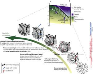 5.De la péridotite du manteau à la serpentinite du fond de l'océan : fissuration, hydratation, veines. D'après ANDREANI et al., 2007.