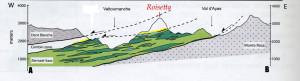 15 - Section schématique du haut Valtournenche. En jaune la bande lagunaire des Cime Bianche, en bleu les métasediments de la nappe profonde Zermatt-Saas, en vert clair et foncé respectivement les serpentinites et les métabasites. D'après Angiboust et al. (2009).