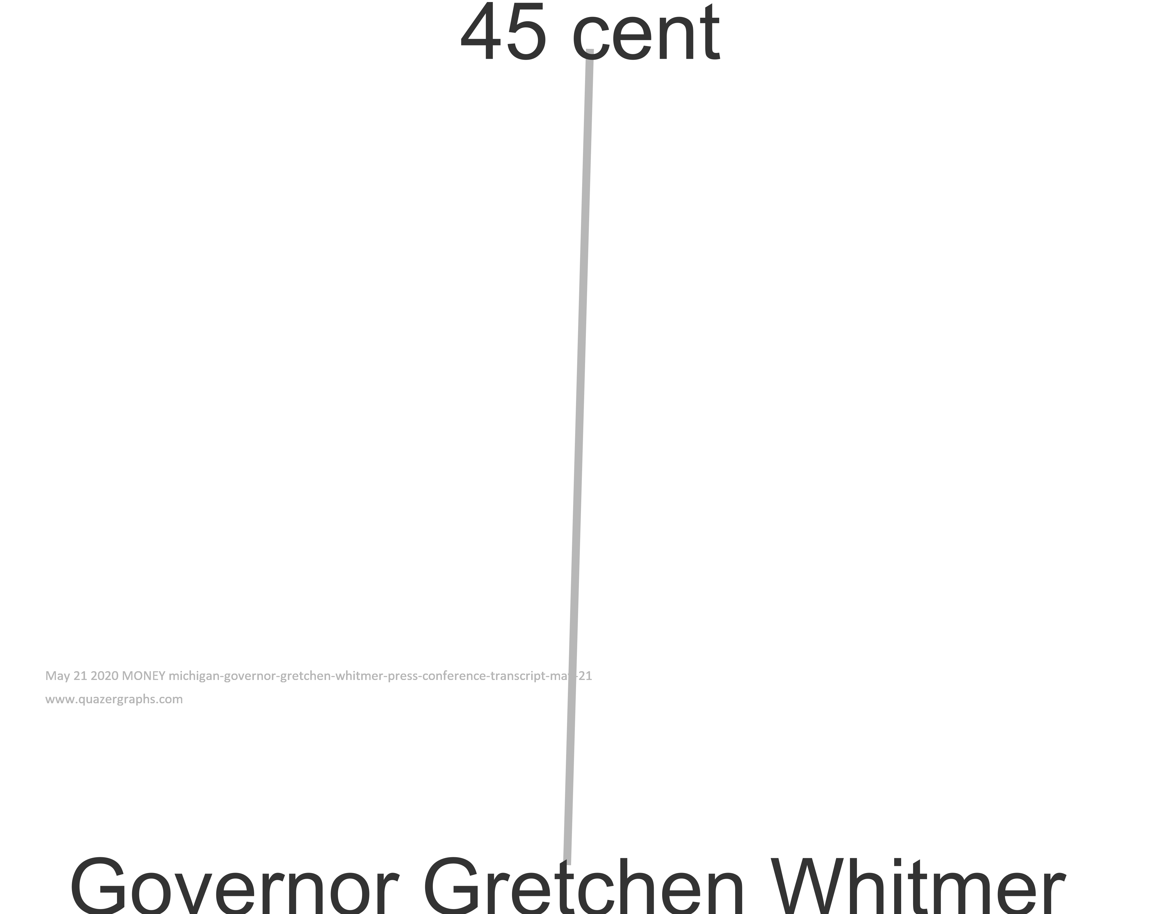 May 21 2020 MONEY michigan-governor-gretchen-whitmer-press-conference-transcript-may-21