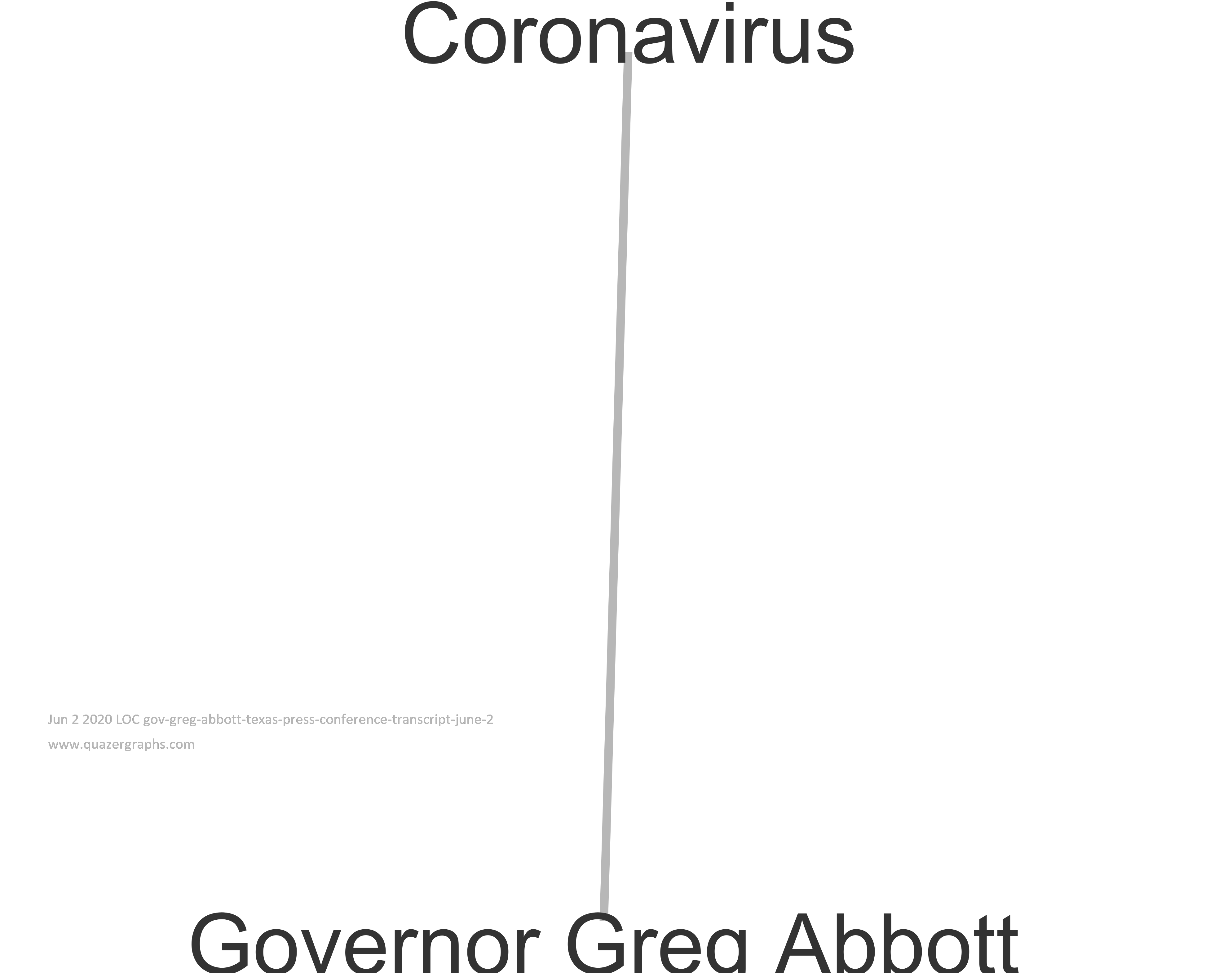 Jun 2 2020 LOC gov-greg-abbott-texas-press-conference-transcript-june-2
