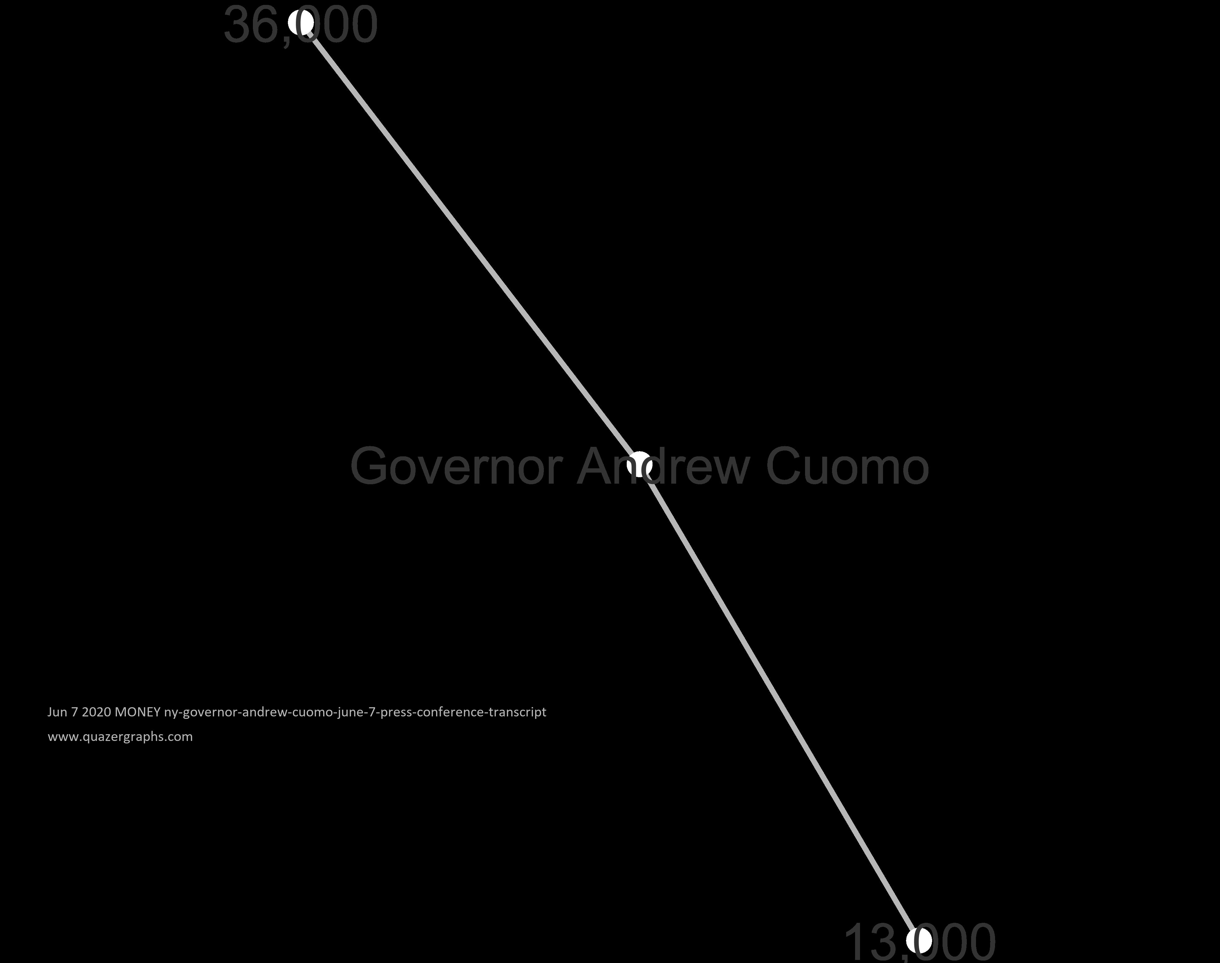 Jun 7 2020 MONEY ny-governor-andrew-cuomo-june-7-press-conference-transcript