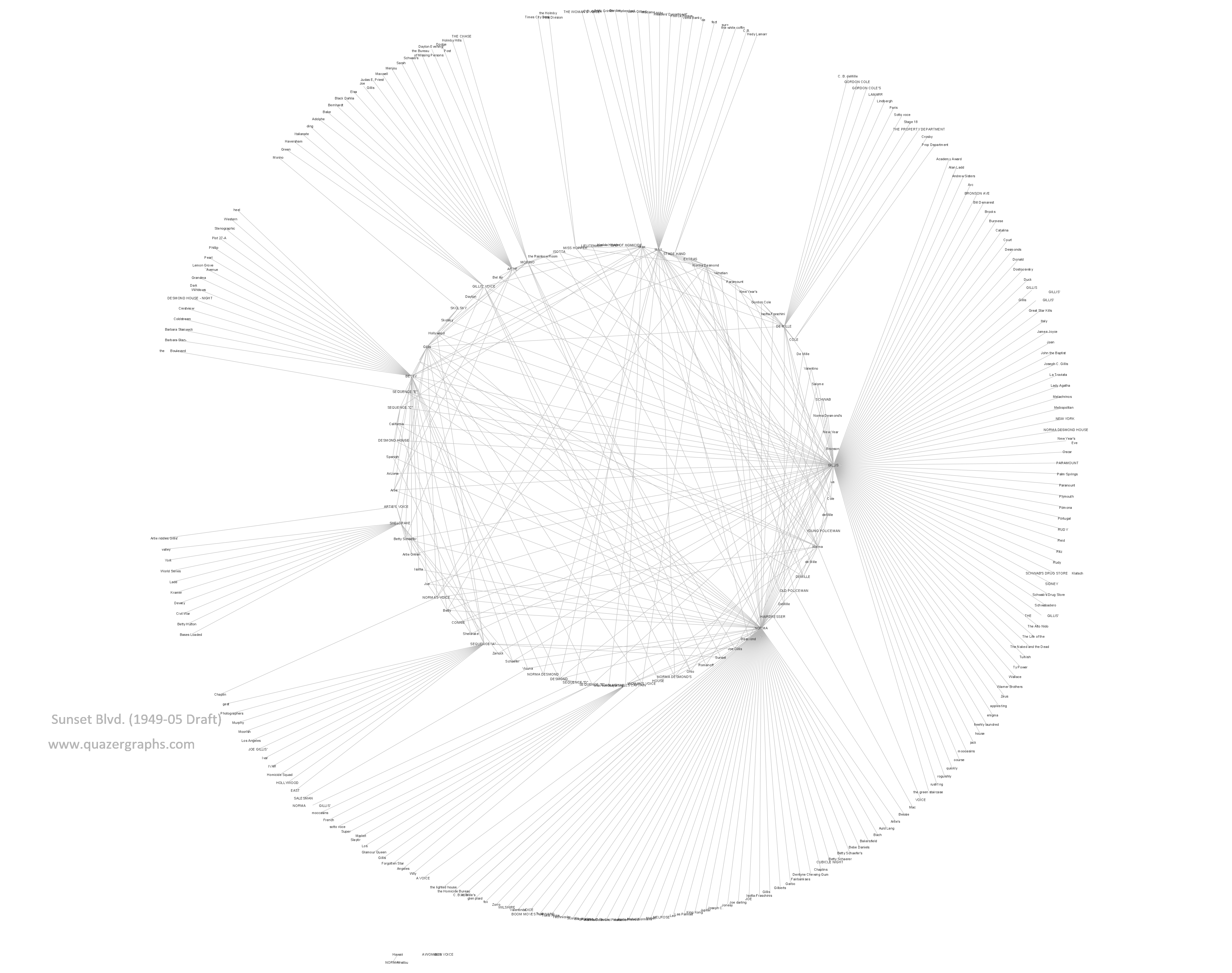 Sunset Blvd. (1949-05 Draft)