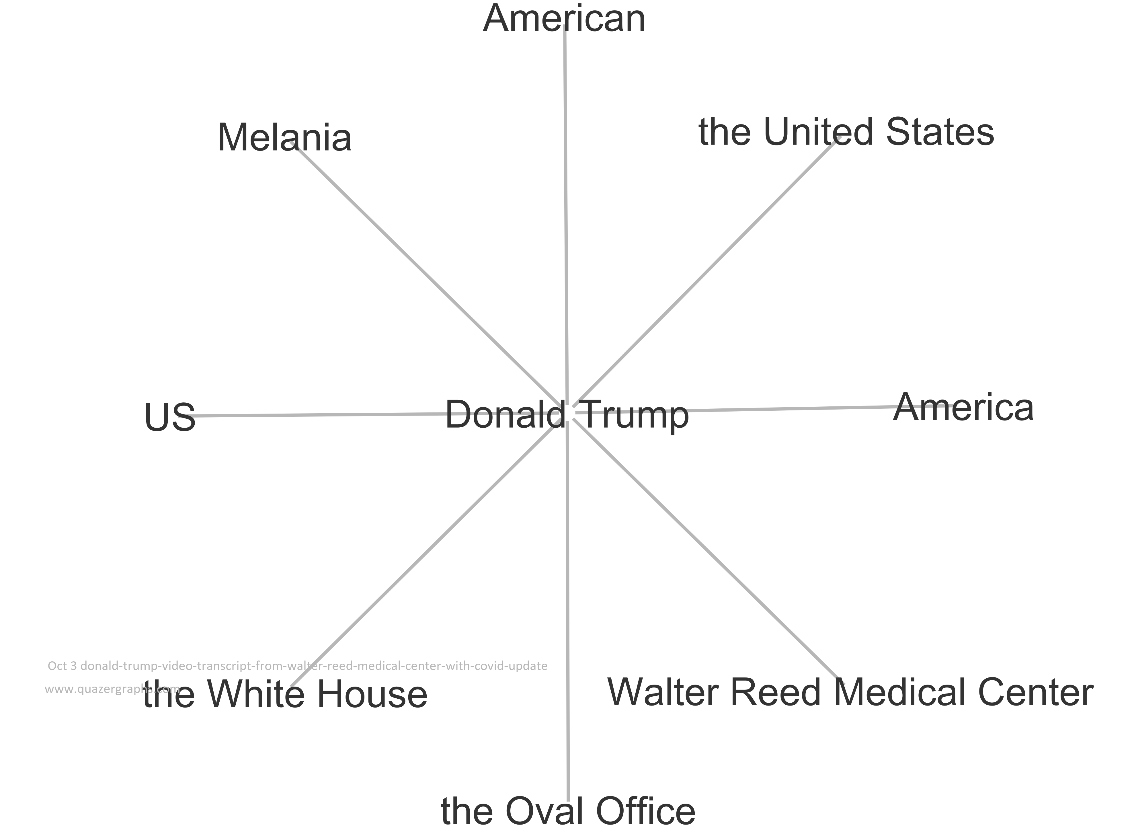 Oct 3 donald-trump-video-transcript-from-walter-reed-medical-center-with-covid-update