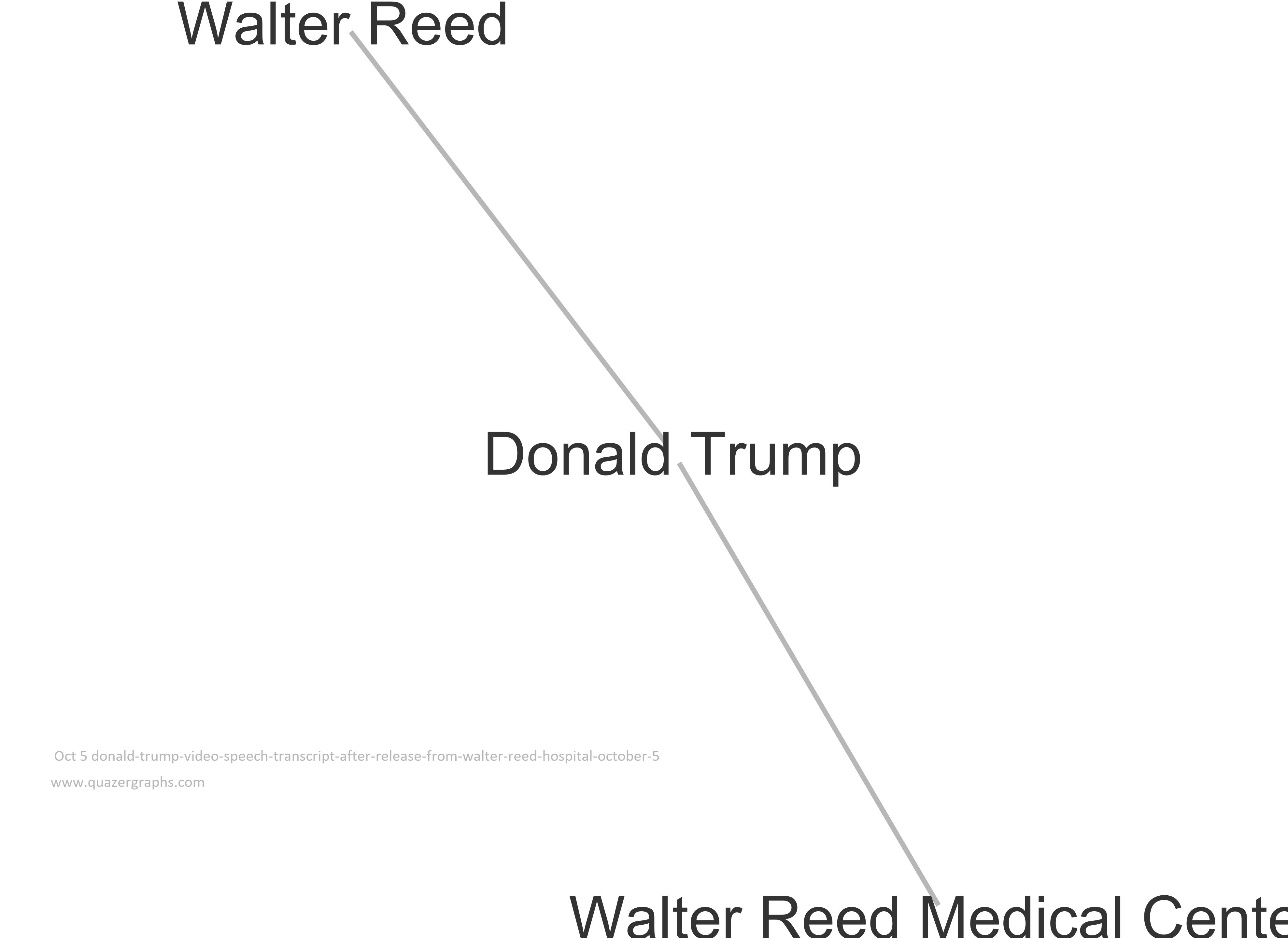 Oct 5 donald-trump-video-speech-transcript-after-release-from-walter-reed-hospital-october-5