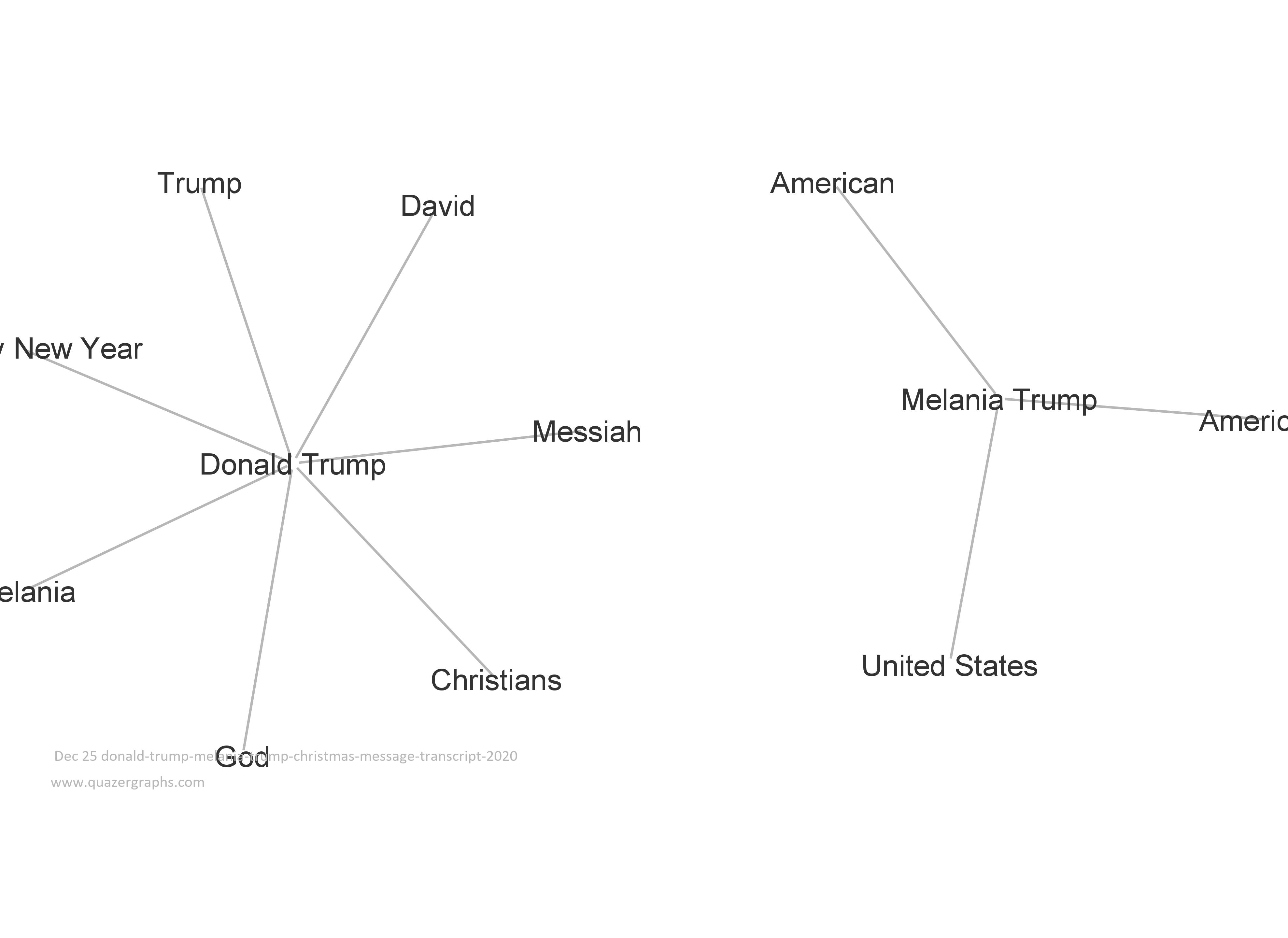 Dec 25 donald-trump-melania-trump-christmas-message-transcript-2020