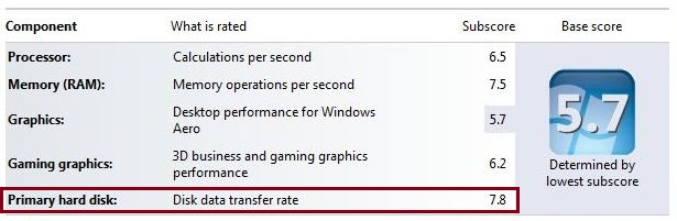 Win7 performance