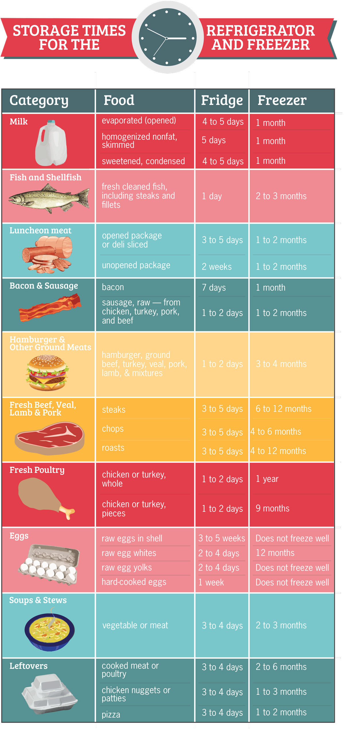 Food Storage Guide