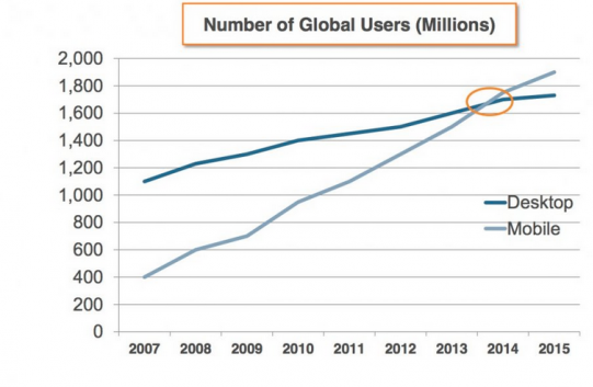 Mobile web usage crosses desktop