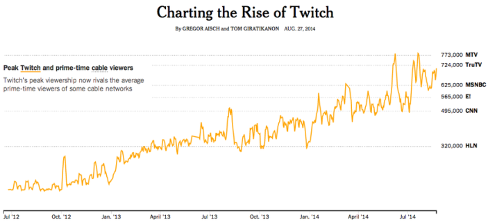 https://reviewed-production.s3.amazonaws.com/article/16011/NYTimes Twitch viewership.png