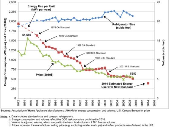 AHAM_Refrigerator-Graph_July_2011-1-.png